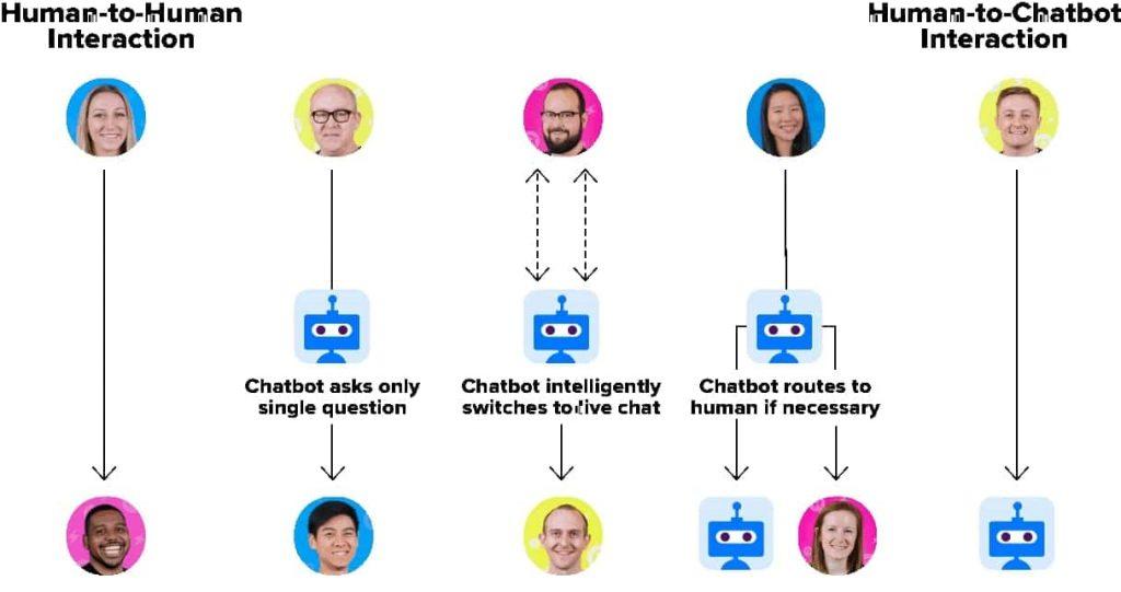 Sự khác biệt giữa Chatbot, Chatbot AI & Live Chat
