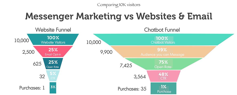Tỷ lệ chuyển đổi từ Messenger Marketing cao hơn nhiều EMail Marketing