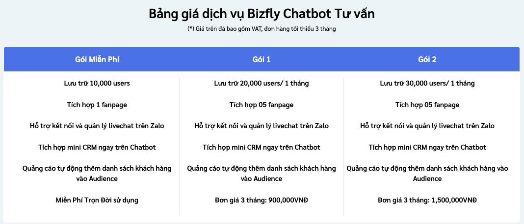 Chatbot Bizfly