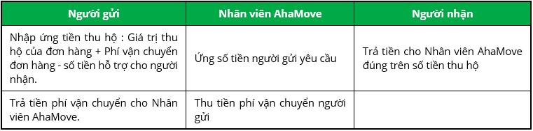 Hướng dẫn sử dụng ứng dụng tài xế Aha (dành cho tài xế)