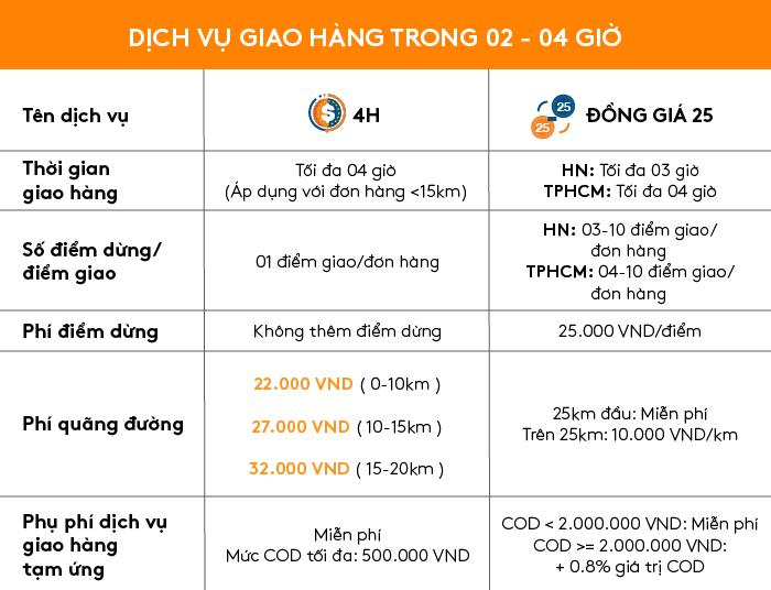 Bảng giá dịch vụ Đồng giá 25k & Dịch vụ 4H của AhaMove