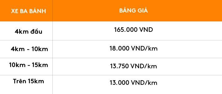 Bảng giá dịch vụ Xe ba gác (Xe ba bánh) của AhaMove