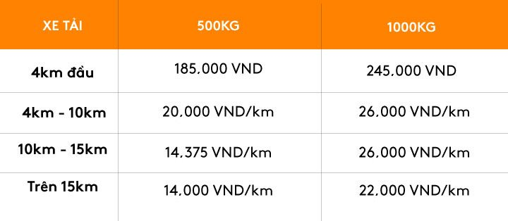Bảng giá dịch vụ Xe tải 500KG & Xe tải 1000KG của AhaMove