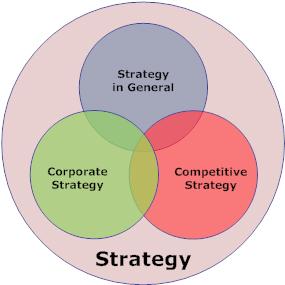 Ba Loại hình xây dựng chiến lược kinh doanh