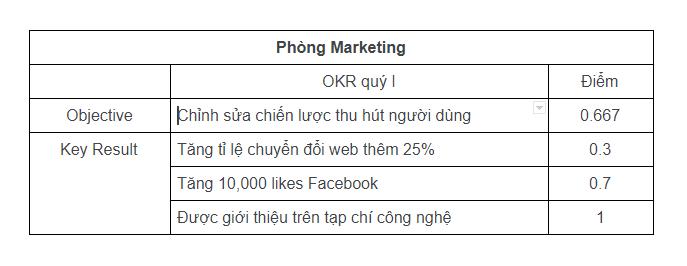 Ví dụ về cách đánh giá OKR của bộ phận Marketing