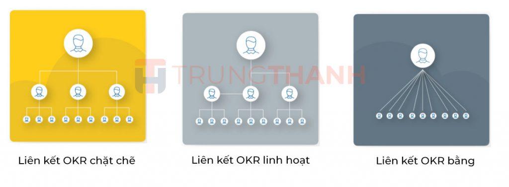 Mô hình thiết lập liên kết OKR