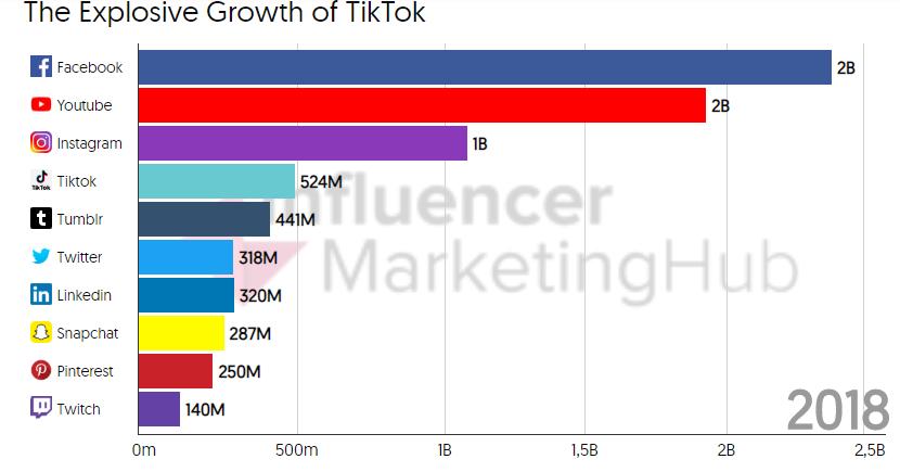 Các số liệu chứng minh sự thành công của TikTok