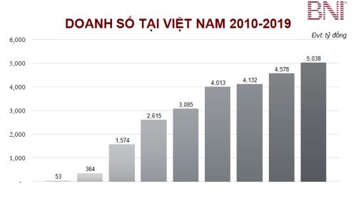 Giá trị thương vụ thành công của thành viên BNI giới thiệu cho nhau từ 2010-2019 (đơn vị: tỷ đồng)