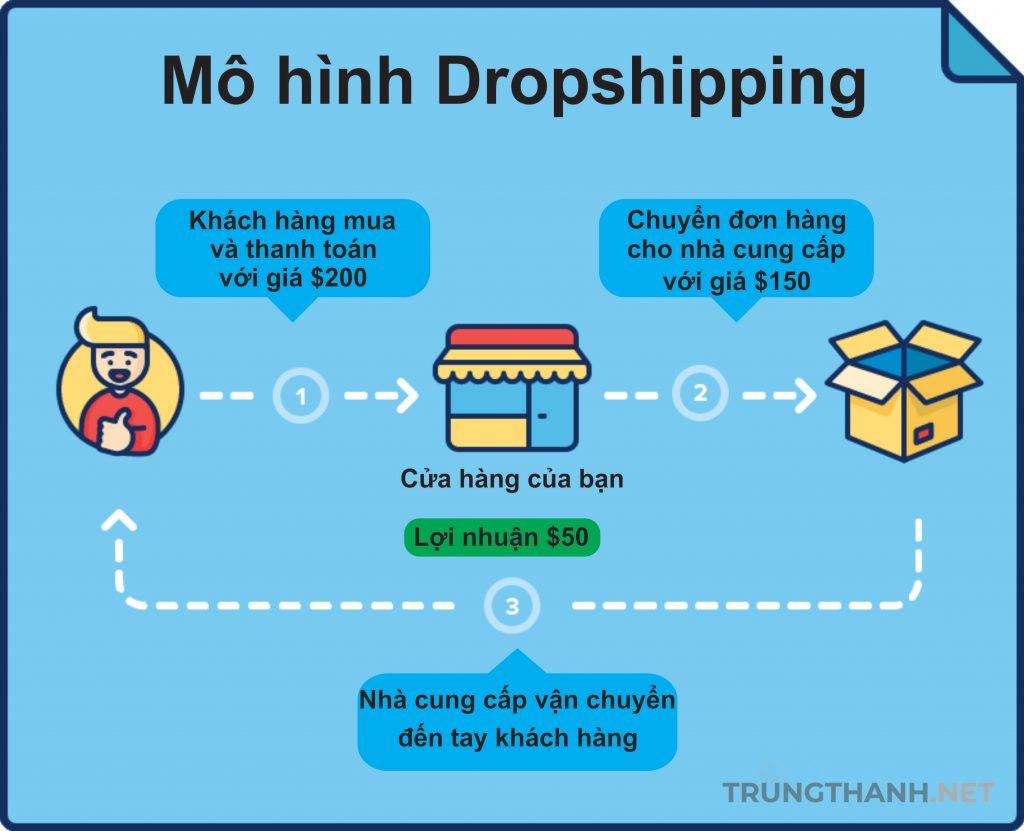 Mô hình kinh doanh Online Drop shipping