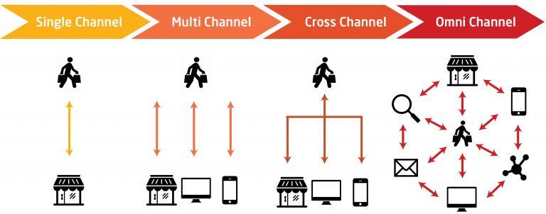 Thế nào là bán hàng đa kênh (omni-channel)?
