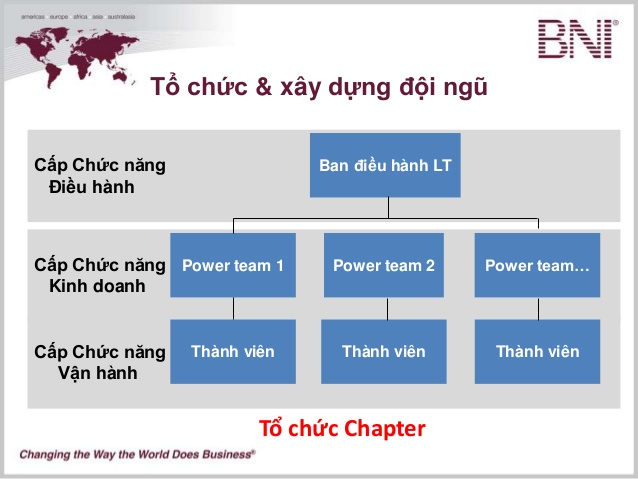 Sơ đồ tổ chức Power Team trong BNI